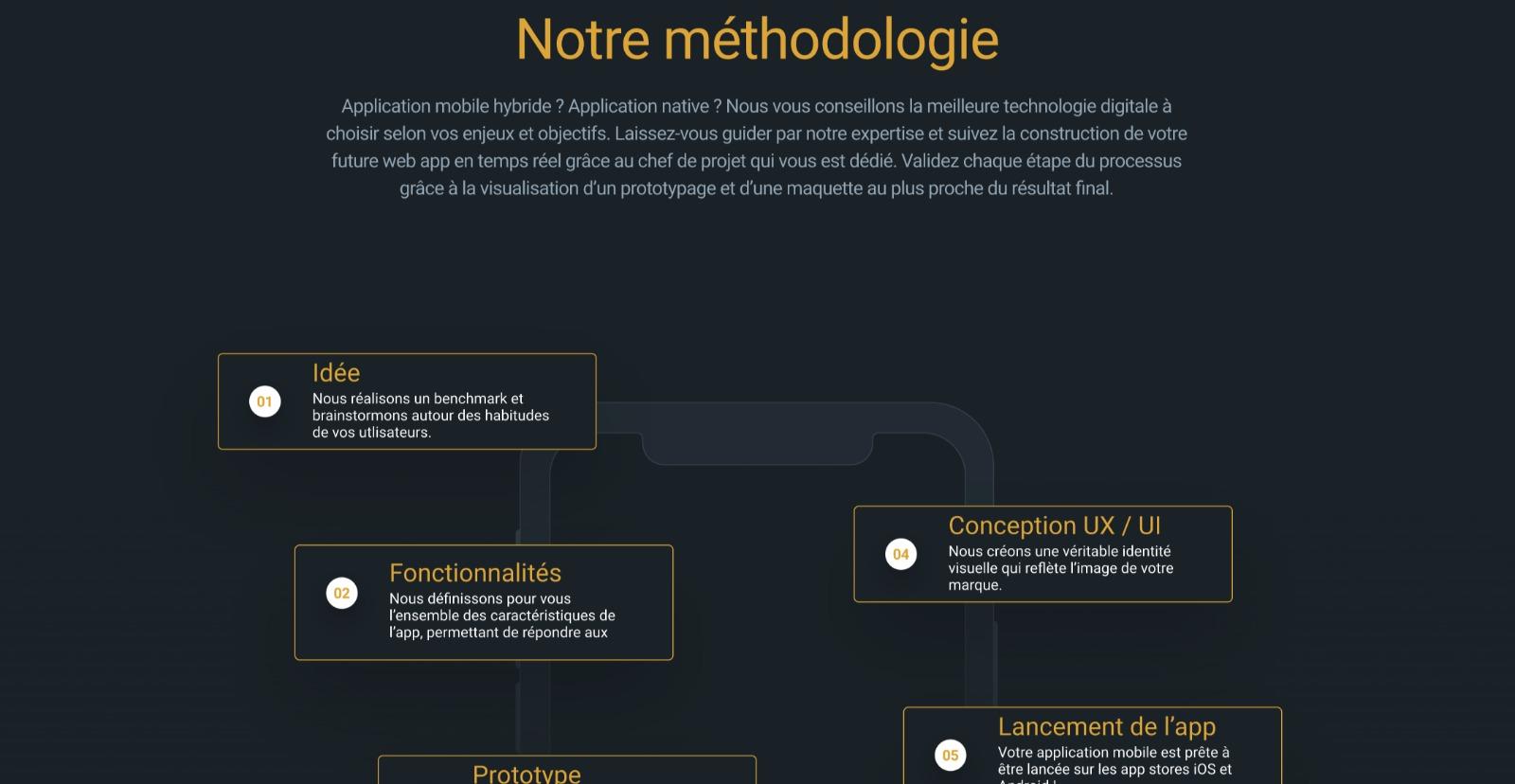UX Design : l'expérience utilisateur pour mieux vendre